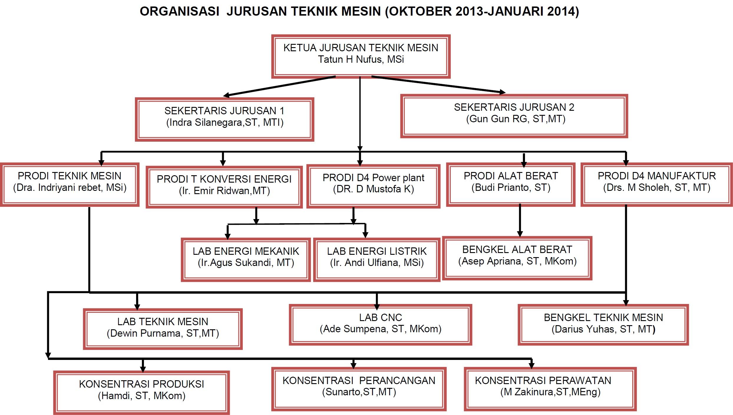 Copyright © 1998-2014 Politeknik Negeri Jakarta. All Right Reserved